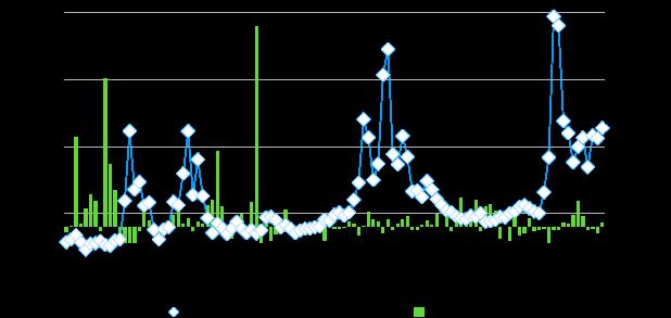 bitcoin usd diagrama 10 metų kaip prekiauti naujienomis naudojant dvejetainius opcionus