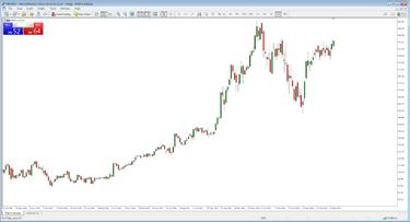 prekybos strategijos signalai ig rinkose prekiaujama opcionais