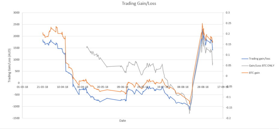 crypto algo trading reddit kur investuoti bitkoiną į singapūrą