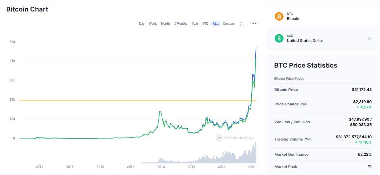 bitcoin usd diagrama 10 metų knygos apie savaitės pasirinkimo sandorius