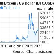 bitcoin usd diagrama 10 metų prekybos sistema fibonacci