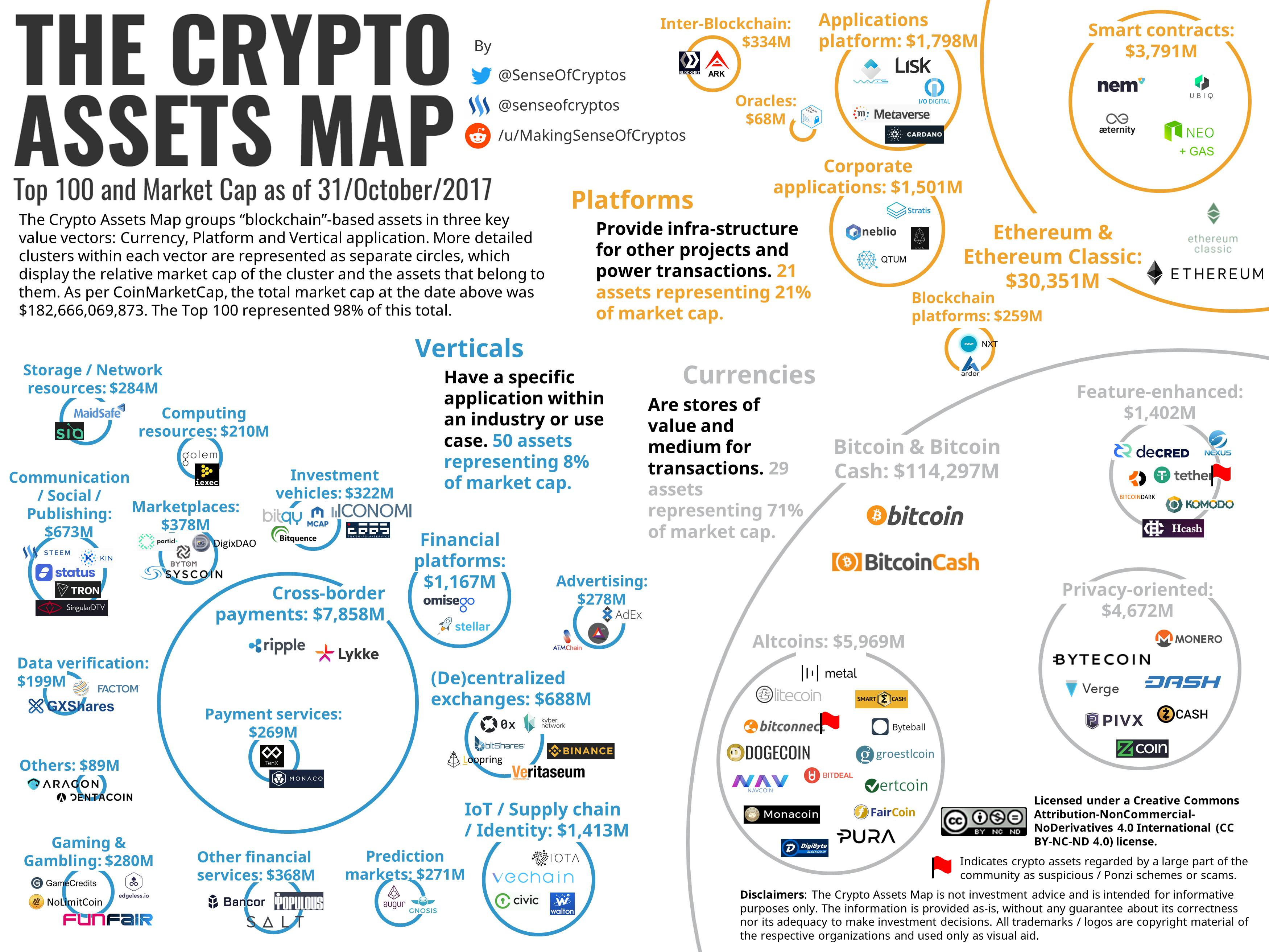 reddit cryptocurrencies
