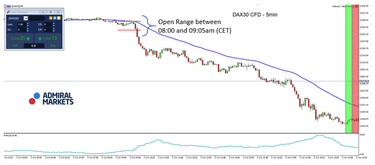 dax30 prekybos signalai