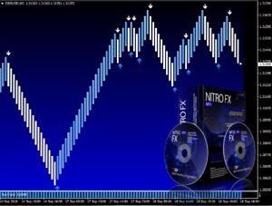 pardavimo opcionai ir akcijos powerx galutinė prekybos sistema