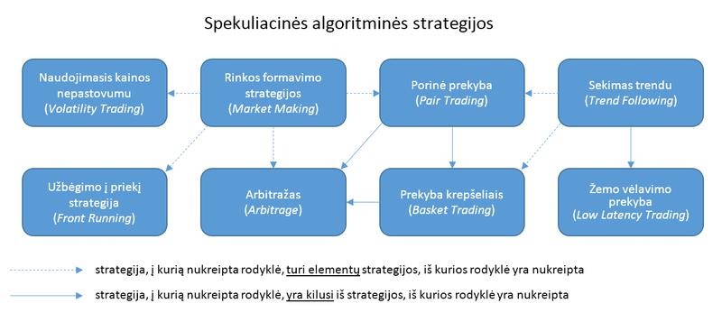 algoritminės prekybos strategijos