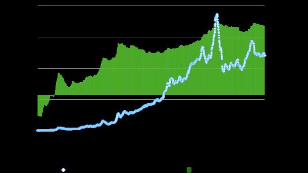 bitcoin usd diagrama 10 metų arsenal sam7 akcijų pasirinkimo sandoriai