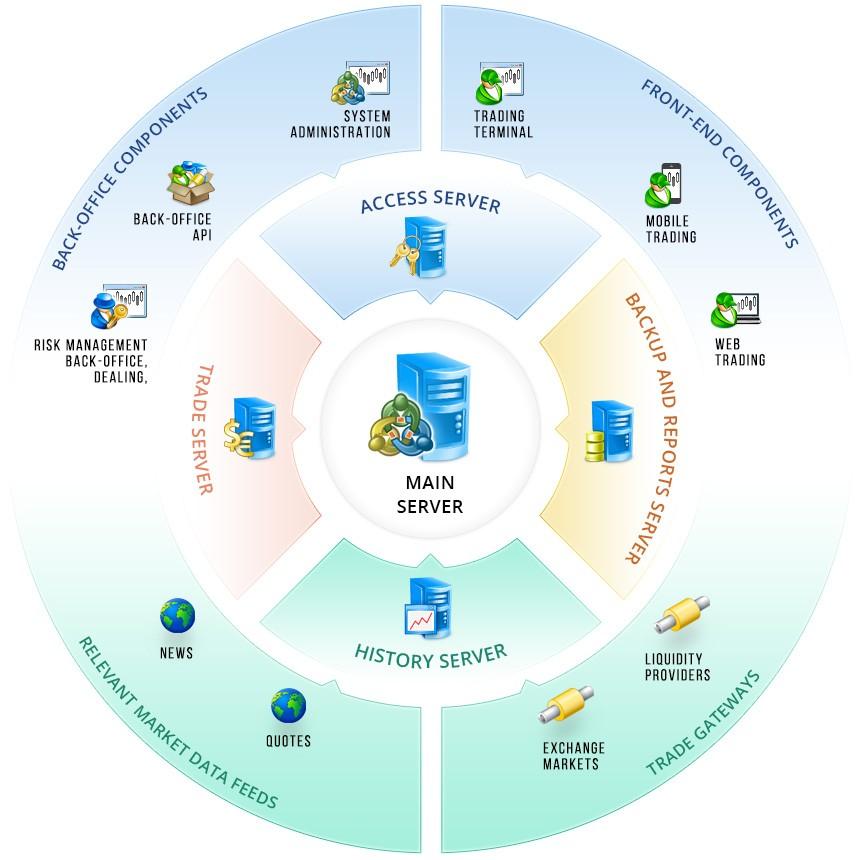 interaktyvūs brokeriai metatrader 5 excel pagrindu veikianti prekybos sistema