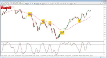 indekso dienos prekybos strategijos ea akcijų pasirinkimo sandoriai