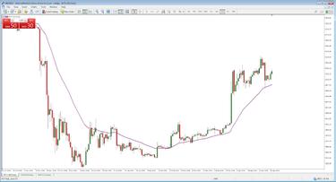 kas yra pirkimo sandoris akcijų prekyboje naudojant techninę analizę prekybos galimybėms