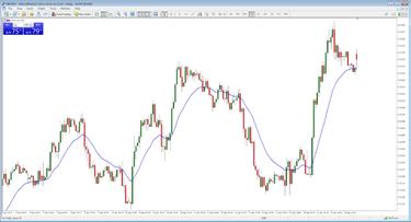 lengviausia dienos prekybos strategija akcijų pasirinkimo sandorių prekybos pavyzdžiai